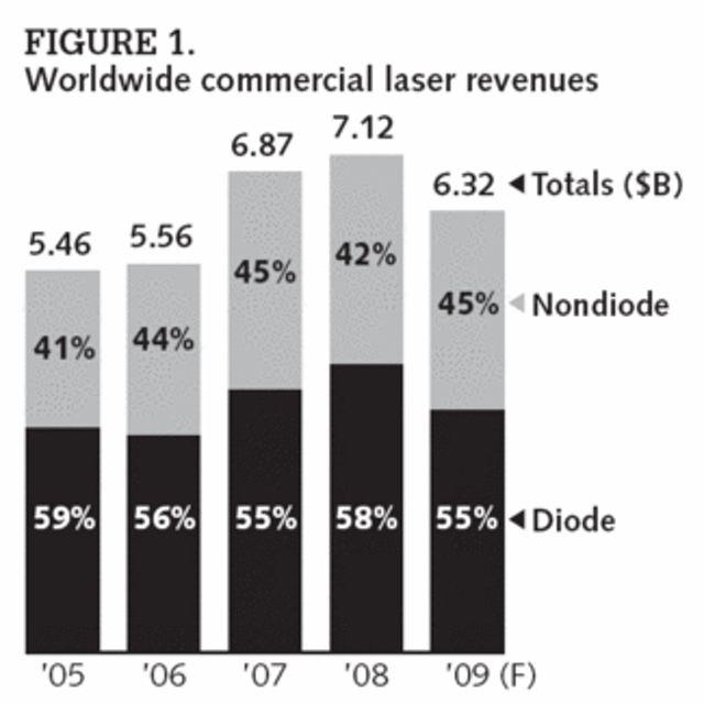 Laser industry enters period of high anxiety | Laser Focus World