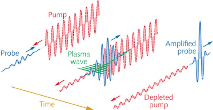 Probe and pump pulses couple via a plasma wave