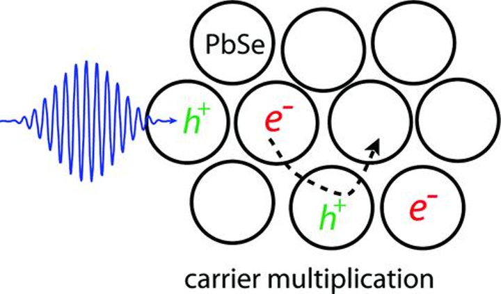 Quantum-dot films multiply electrons, improve solar-energy harvesting