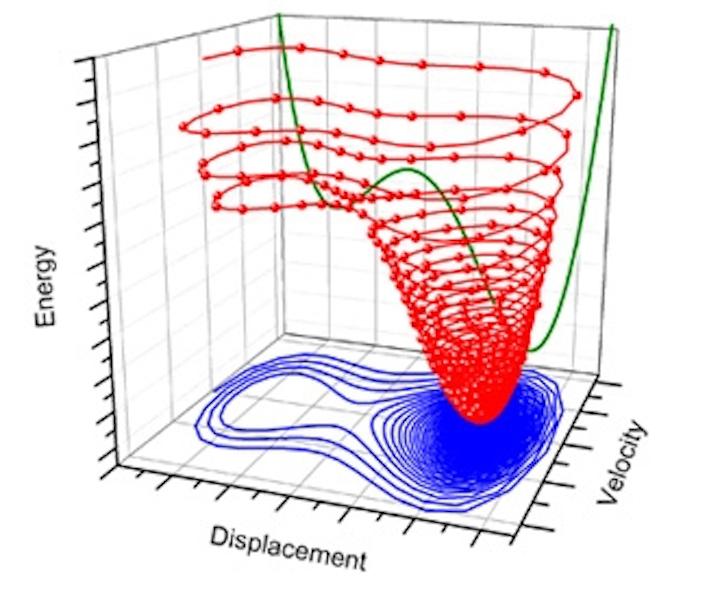 Optically driven nanomechanical resonators could become nonvolatile memory devices