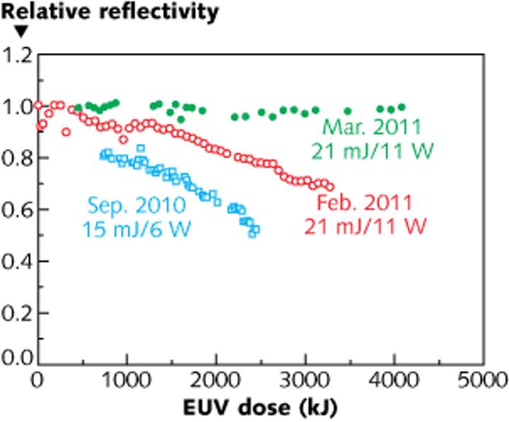 Improvements in the EUV coating technology for Cymer's HVM laser-produced-plasma source for EUV lithography