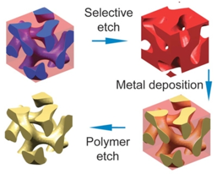 Block copolymer self-assembly could easily make 3D optical metamaterials