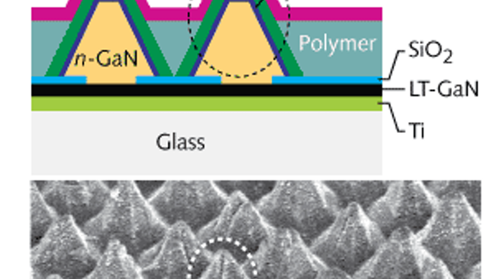 The first LED arrays fabricated on low-cost amorphous glass substrates have pyramidal-shaped emission layers