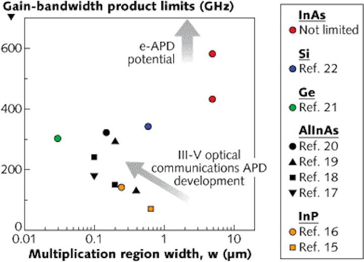 Indium-arsenide (InAs)-based electron avalanche photodiodes (APDs) greatly exceed conventional gain-bandwidth products