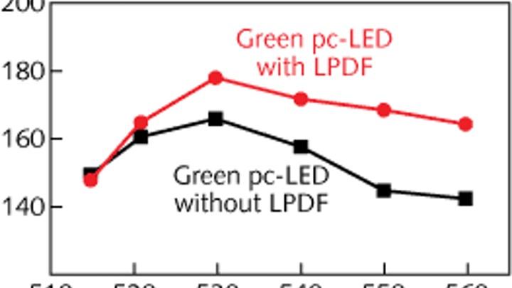 A green phosphor-coated LED designed with a long-pass dichroic filter (LPDF) has higher luminous efficacy than one designed without a filter