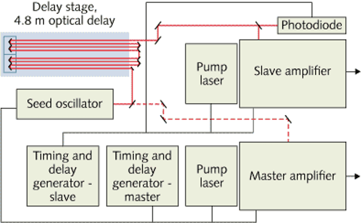 A block diagram shows how to create a delay for pump-probe experiments using two synchronized amplifiers
