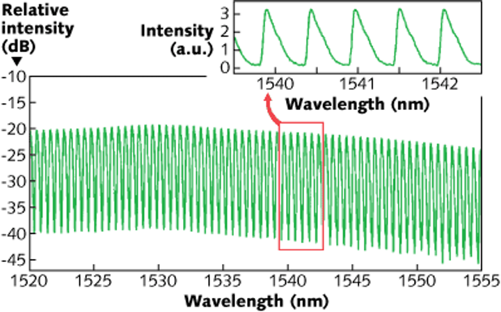Etalon-based optical filter produces a sawtooth-shaped spectrum