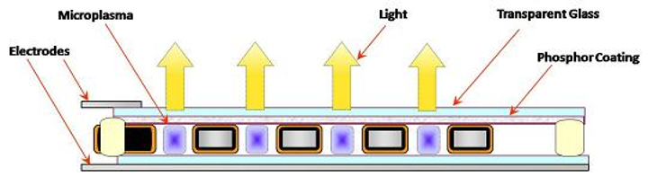 An illustration shows the component elements of the plasma micro-cavity array for lighting applications