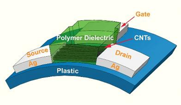 Inkjet-printed carbon-nanotube electronics may lower manufacturing costs for OLED displays