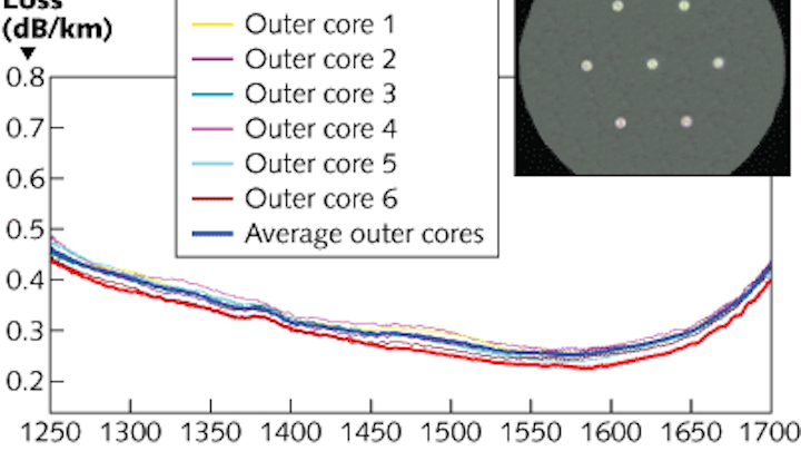 Multicore optical fibers could reduce congestion on passive optical networks
