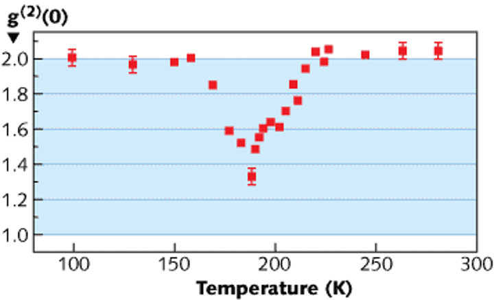 A superluminescent diode shows a simultaneously thermal and coherent output at a temperature of about 190 K