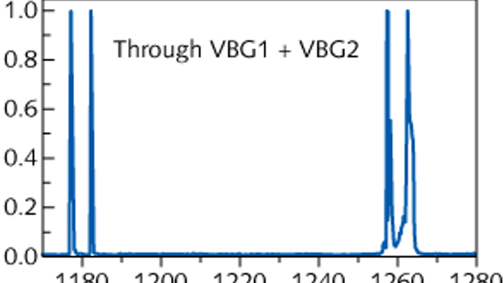 Quantum-dot laser diode and volume Bragg gratings (VBGs) in an external cavity produce two wavelength pairs for generation of terahertz radiation