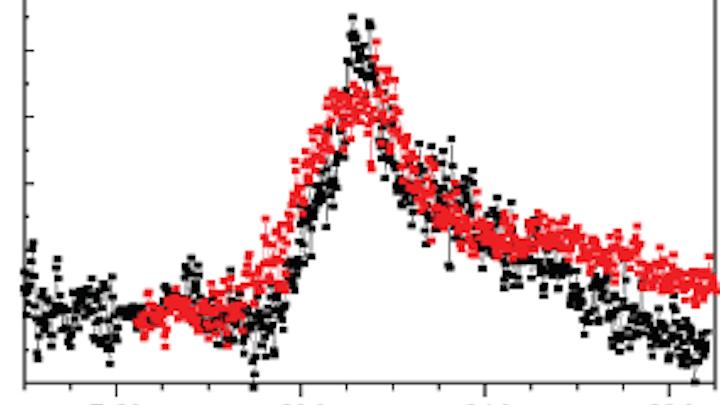 Photon correlation statistics confirm single-photon red-light emission from iridium-based molecules dispersed in a blue-light-emitting polymer