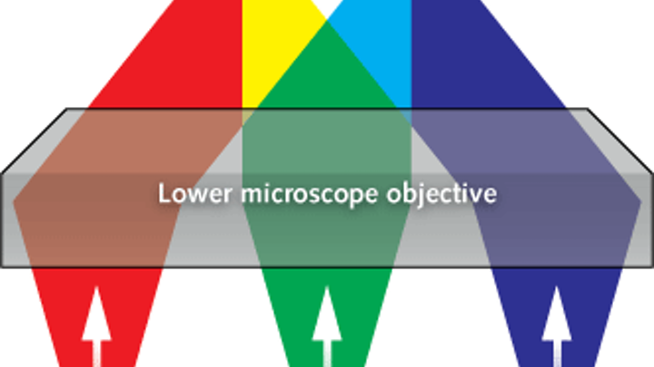 Three colors of light projected through a microscope objective in different patterns find the 3D coordinates of multiple microparticles