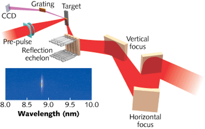 An 8.8 nm soft-X-ray laser operates at 1 Hz with low pump energy