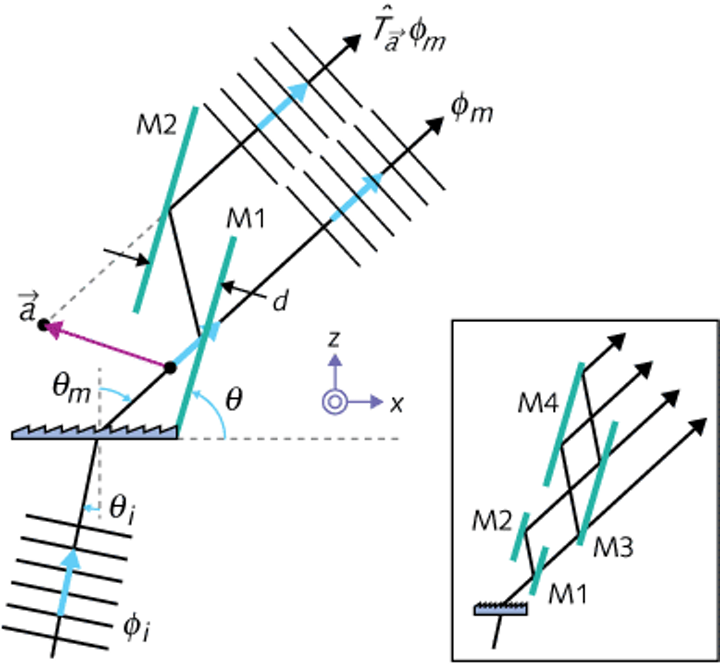 Pairs of plane mirrors can effectively increase spectrometer resolution without physically adding more grooves to the spectrometer's diffraction grating