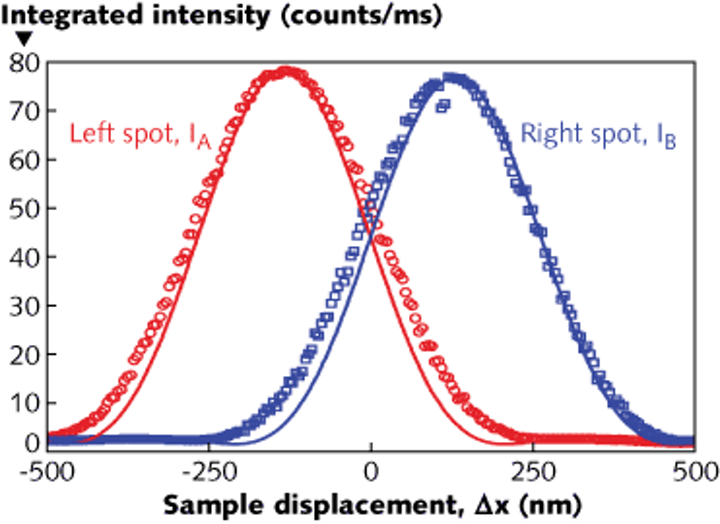 A nonimaging speckle interferometer measures position of a diffuse sample to nanometer precision