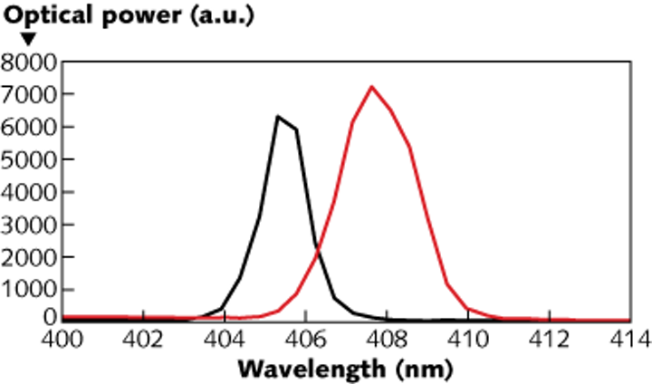 Violet laser-diode source in superradiant mode shows a 2.7 nm red shift