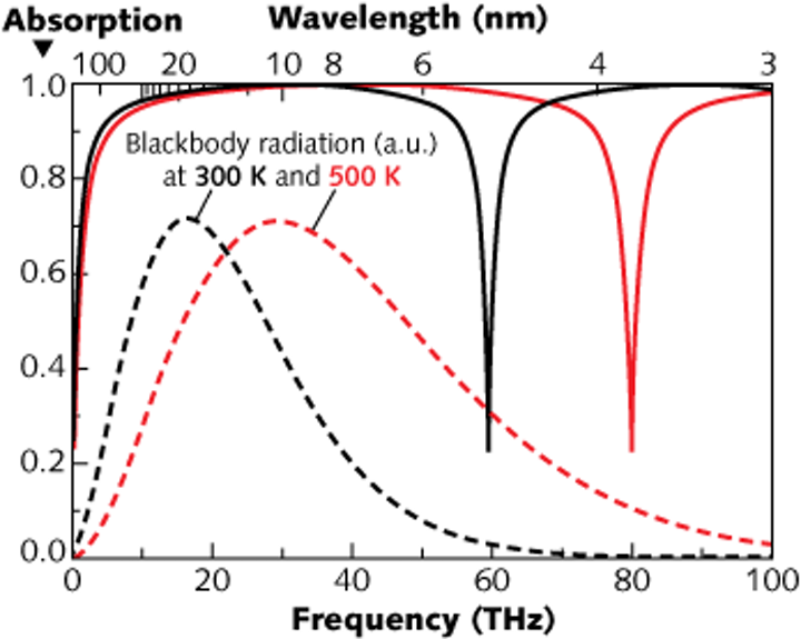 A broadband IR absorber consists of layers of barium fluoride and nickel chromium absorbs blackbody radiation at 300 K and 500 K
