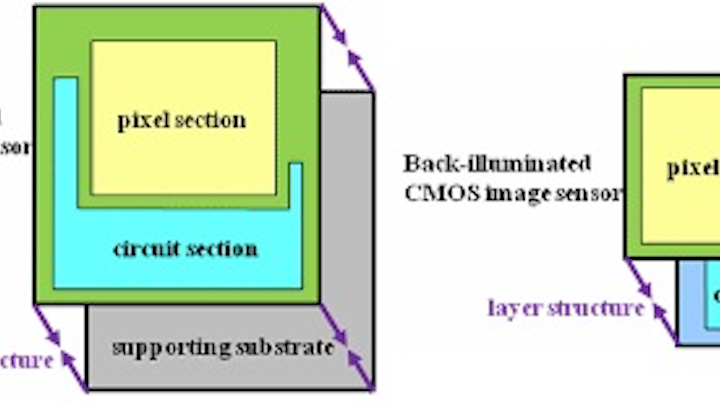Sony unveils stacked structure for CMOS sensors | Laser