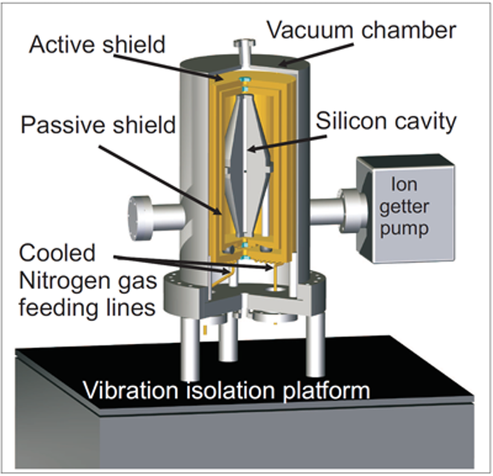 A diagram shows the interior of the world's most stable laser. (Courtesy Thomas Kessler)
