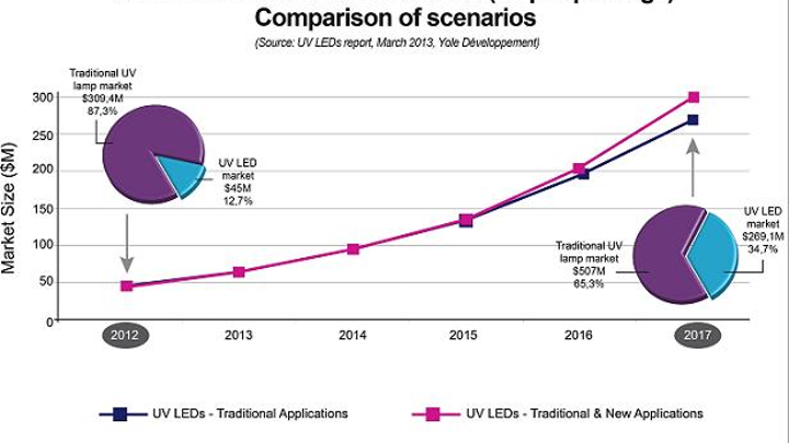 Yole Développement says that thanks to ultraviolet (UV) curing, UV LEDs should become a $270M business by 2017 (dark blue curve), and could hit $300M (hot pink curve) if new applications boom. (Image credit: Yole Developpement)