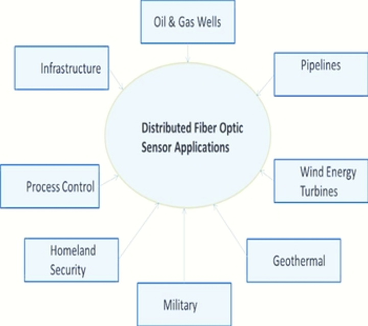 The distributed fiber-optic sensor market is forecast to reach $1.1 billion dollars in 2016 according to Information Gatekeepers, based on the growing applications for this technology. (Image credit: IGI Group)
