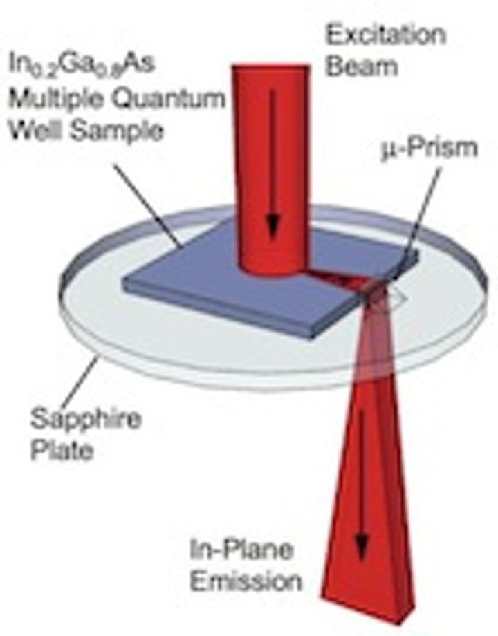 Superfluorescent bursts from quantum wells shift wavelength over 100 ps time