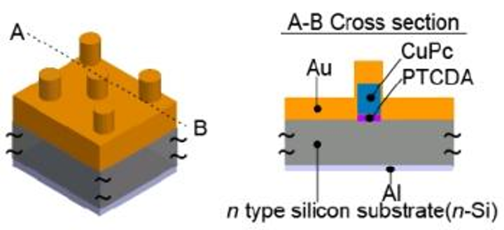 Near-IR silicon sensor has 20X higher detection efficiency