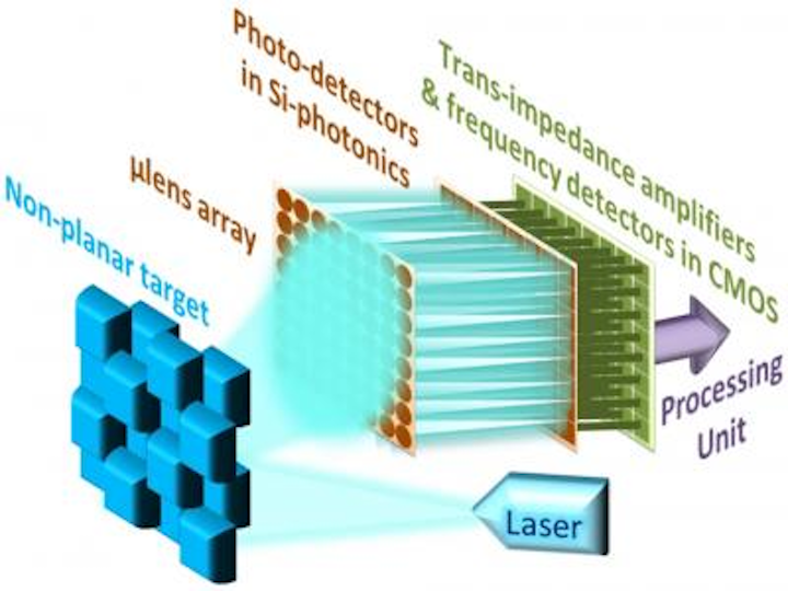Inexpensive lidar contains MEMS-tunable VCSEL