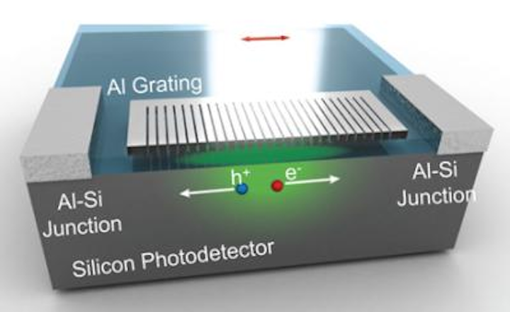 CMOS-compatible aluminum pairs with silicon for on-chip color detection