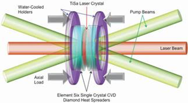 Schematic showing Element Six's single crystal CVD diamond, as it will be used in the development and construction of a new ultrafast pulse disk-laser, as part of the European Consortium project. (Image credit: Element Six)