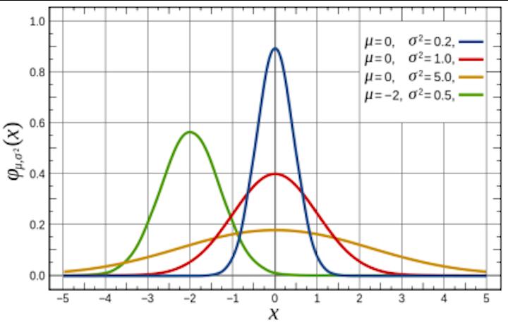 Gaussian encoding guarantees ultimate capacity of optical