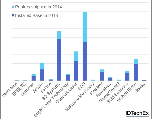A breakdown of the installed base and 2014 sales by company shows that most metal 3D printing companies are experiencing huge growth in sales and there are many new players in the market. (Image credit: IDTechEx)