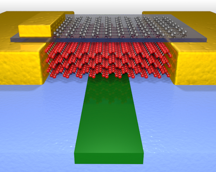 A high-performance photodetector uses few-layer black phosphorus (red atoms) to sense light in the waveguide (green material); graphene (gray atoms) tunes the performance. (Image credit: College of Science and Engineering at the University of Minnesota)