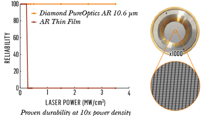 A diamond metasurface allows high-power lasers to withstand higher optical power levels. (Image credit: Element Six)