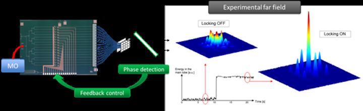 European PLAT4M project is speeding industrialization of silicon photonics