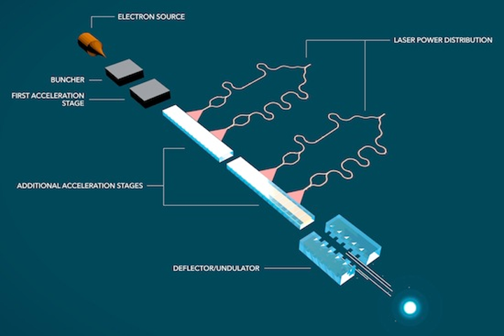 Stanford-led team gets $13.5M Moore grant to develop working laser 'accelerator on a chip' prototype