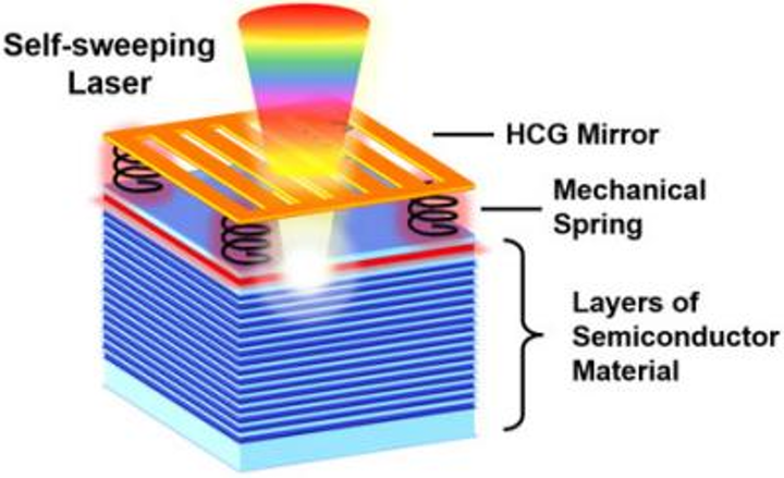 VCSEL sweeps frequency via optomechanically coupled mirror