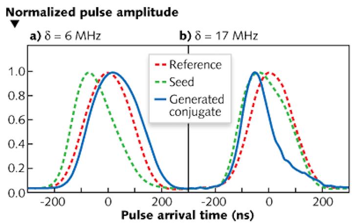 """Fast"" (superluminal) light pulse created in a rubidium-vapor cell"