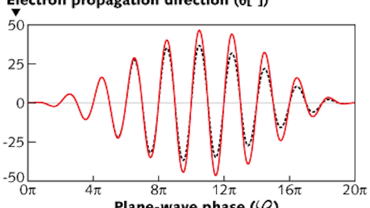 Ultrahigh-intensity laser pulses could be measured with relativistic electrons