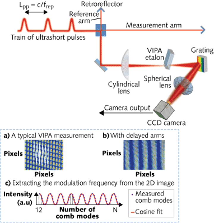 An ultrafast-laser-produced frequency comb and a virtually imaged phase array create many thousands of frequency modes for distance-measuring interferometry