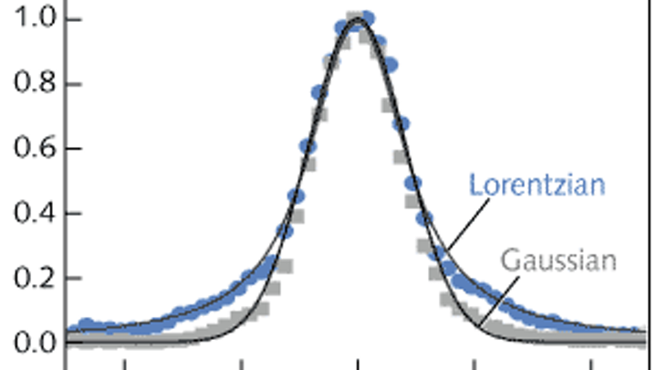 Temporal shape (autocorrelation) of an ultrafast-laser pulse is varied from Lorentzian to Gaussian by tilting a retroreflector array