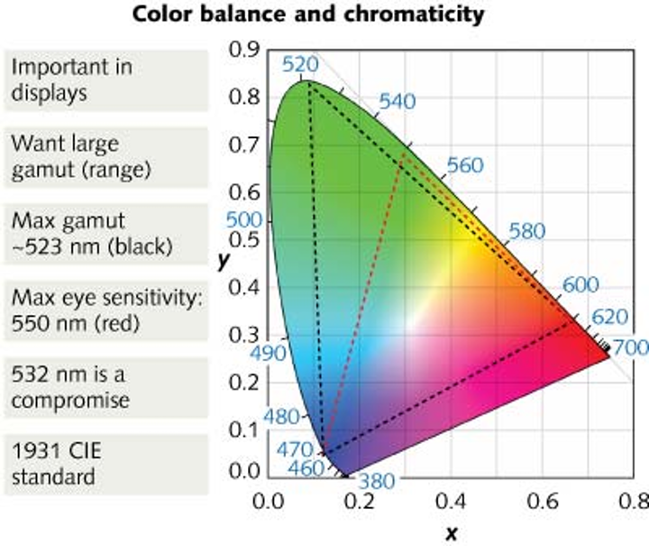 CIE chromaticity diagram of three-color display laser wavelengths