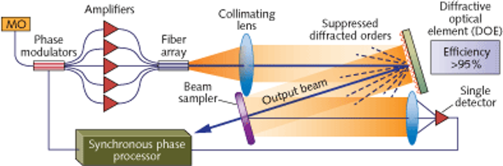 An array of fiber amplifiers are fed by a master oscillator, forming a high-power laser weapon