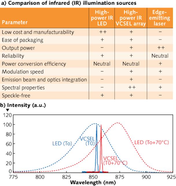 VCSEL ILLUMINATION: High-power VCSELs rule IR illumination | Laser