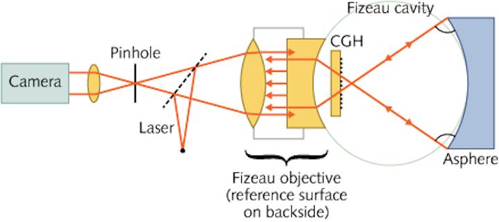 Optical Testing: Quantitative approach improves CGH