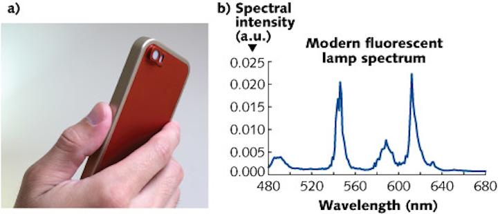 Spectroscopy: Miniature all-passive FTIR spectrometer fits on mobile