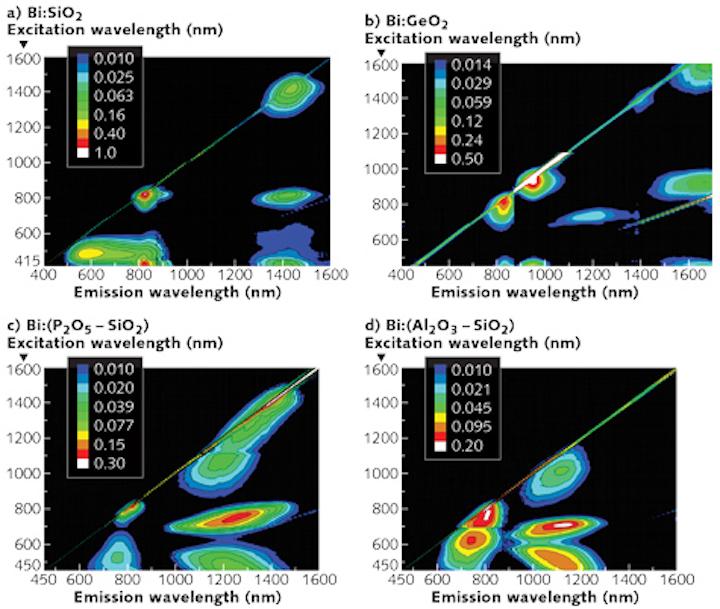 Fiber For Lasers Bih Doped