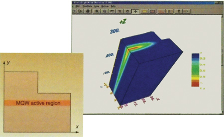Photonic Frontiers: Optical Design Software: Looking Back/Looking